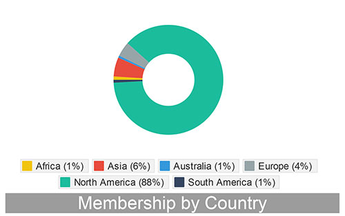 ASPET Membership by Country