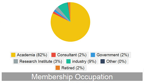 ASPET Membership Occupation